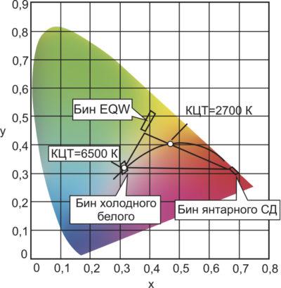 Треугольник, представляющий наименьший гамут смеси трех СД: холодного белого, OSRAM EQ White и янтарного