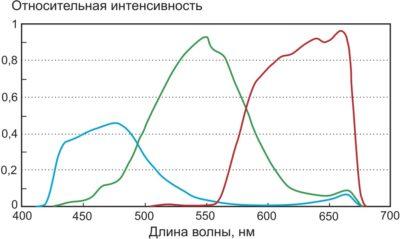 Кривые чувствительности RGB типичного датчика цвета