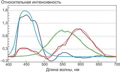 Преобразованные кривые чувствительности датчика, наложенные на функции согласования цвета МКО –x (λ),–y (λ) и –z (λ)