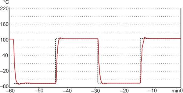 Температурный профиль при термоциклировании