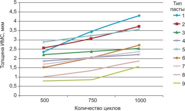 Рост ИМС при термоциклировании