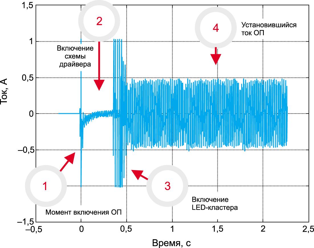 Изменение мгновенных значений тока в процессе включения ОП