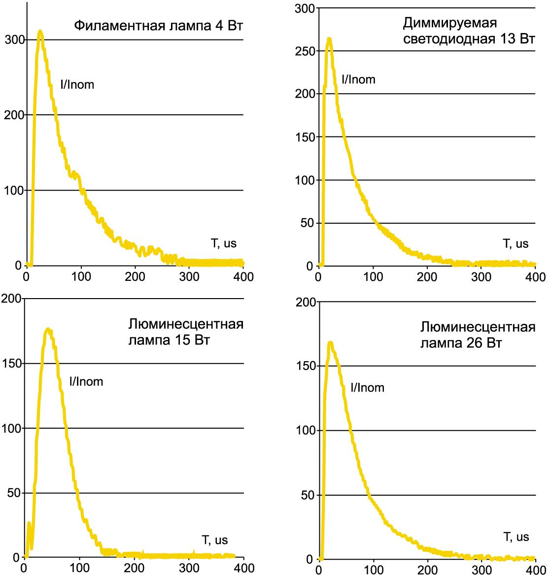 Кратность амплитудного значения импульса тока (I) по отношению к рабочему току (Inom) при включении LED-ламп
