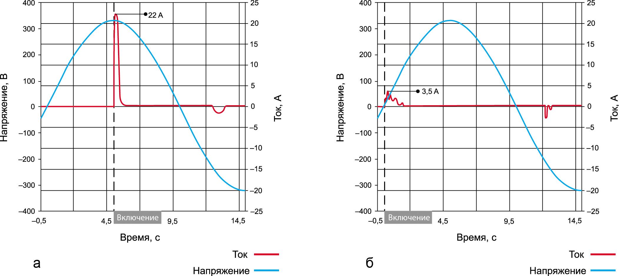 Изменение параметров импульса пускового тока в зависимости от момента включения