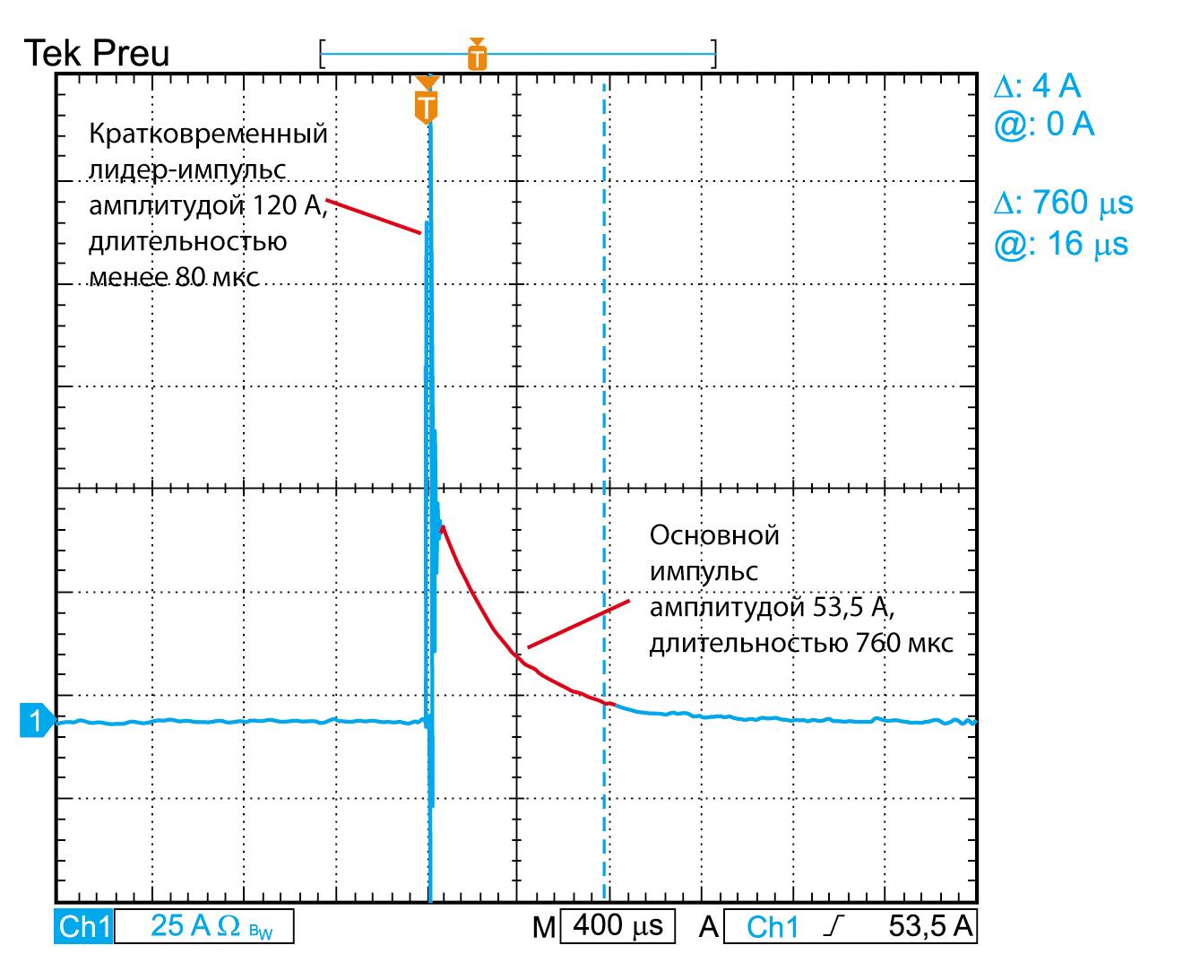 Осциллограмма мгновенных значений пускового тока драйвера светодиодного светильника с комбинированной структурой импульса