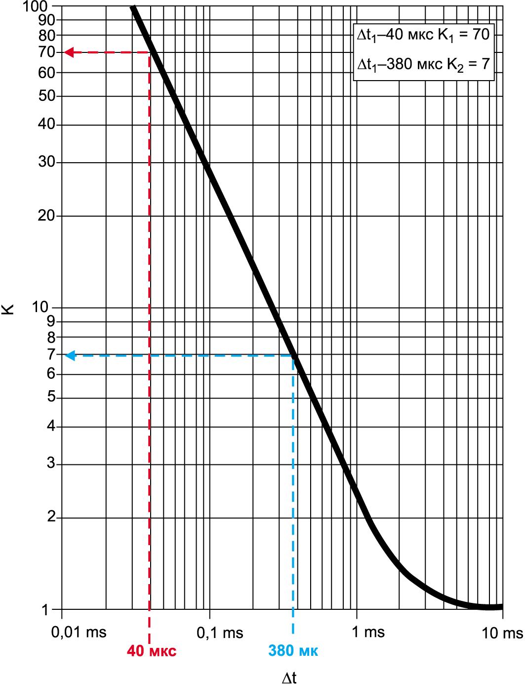 Поправочный «коэффициент АВВ» — К для определения мгновенных значений тока срабатывания автоматического выключателя при малых длительностях импульса тока