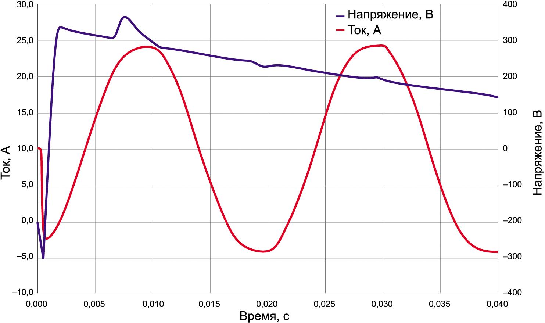 Сформированное разработанным устройством регулировки фазы положение момента включения нагрузки в пике первого периода синусоиды и соответствующий график пускового тока