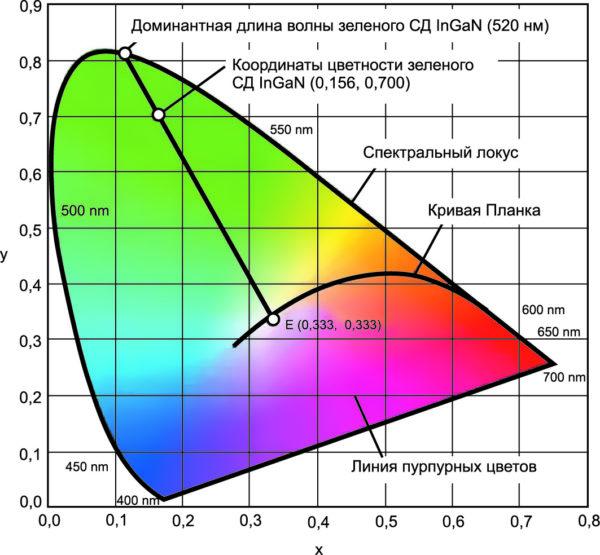 Диаграмма цветности МКО 1931 г.