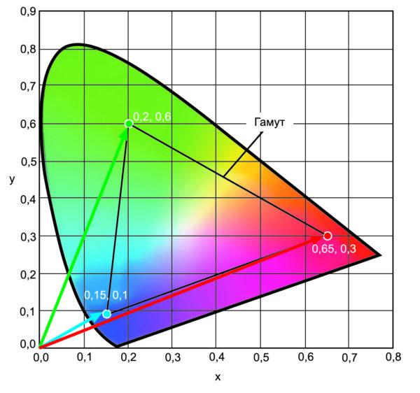 Векторы основных цветов красного, зеленого и синего и их гамут
