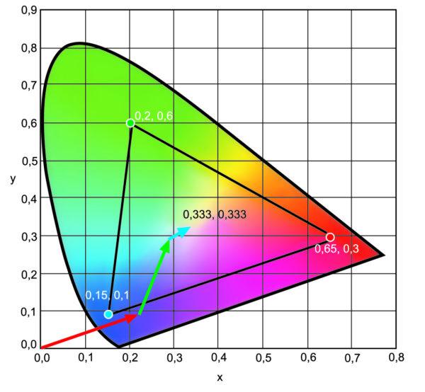 Векторная сумма смеси трехцветного источника