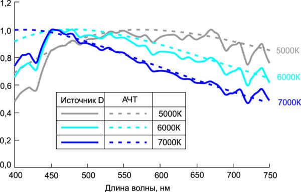 Спектры излучения стандартных источников D и АЧТ при 5000, 6000 и 7000 K