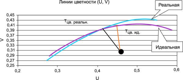 Линии цветности АЧТ, построенные по идеальным и реальным удельным координатам стандартного колориметрического наблюдателя