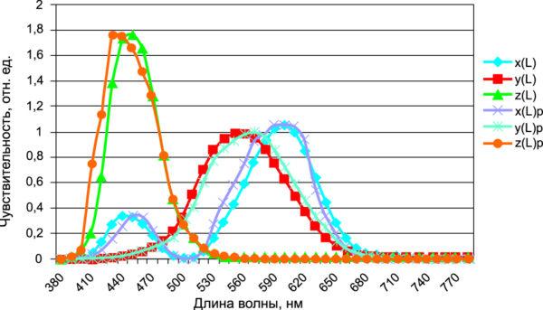Реальные спектральные характеристики корригированных фотоприемников интегрального колориметра