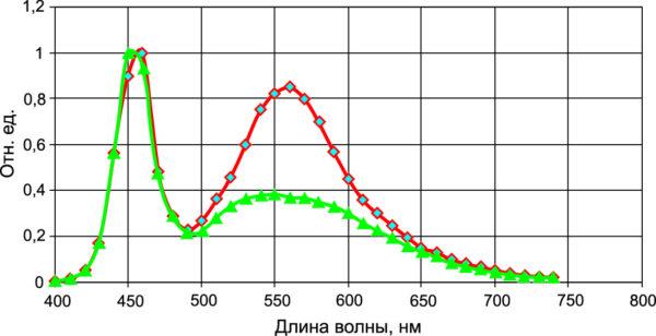 Типовые спектральные характеристики белых светодиодов