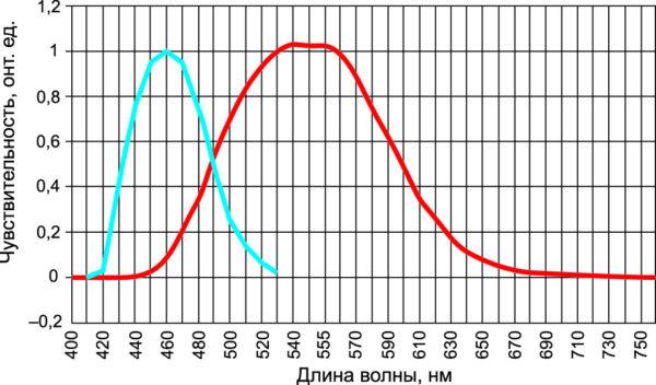 Спектральная чувствительность «синего» и «красного» фотоприемников