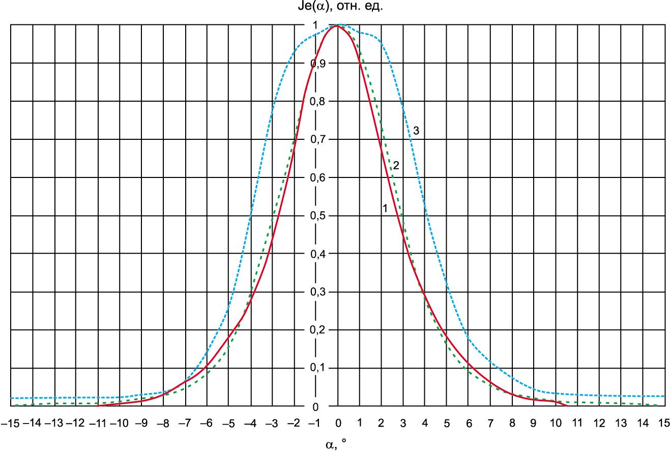 Рис. 3. Диаграммы пространственного распределения излучения: 1 — ИК-диод типа У-176; 2 — ИК-модуль типа МИК-4; 3 — ИК-диод типа У-190Б-1