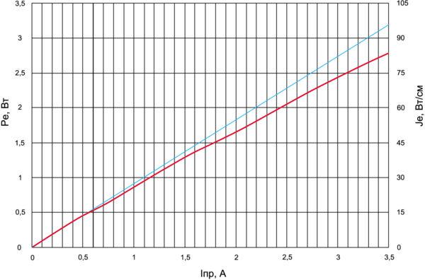 Зависимость мощности излучения и силы излучения ИК-диода У-176  от прямого тока в импульсном режиме