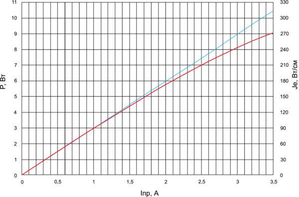 Зависимость мощности излучения и силы излучения модуля МИК-4 от прямого тока  в импульсном режиме
