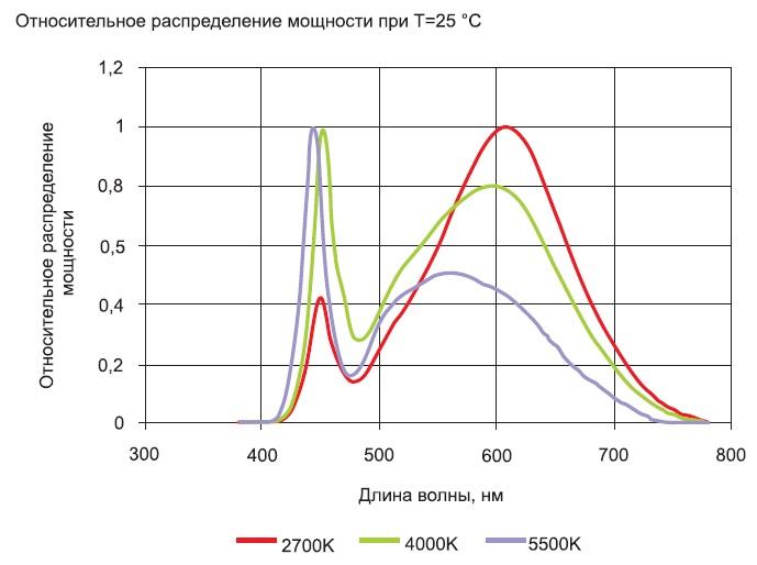 Спектральные характеристики модулей SMJD-3V16WP3