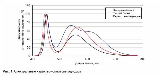 Спектральные характеристики светодиодов