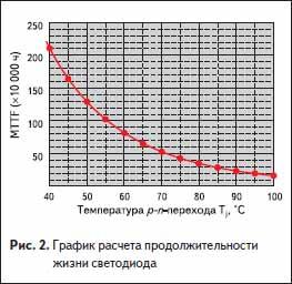 График расчета продолжительности жизни светодиода