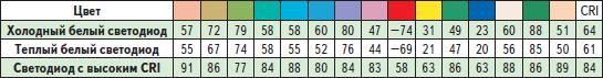 Индекс цветопередачи (CRI) для светодиодов Sunnix