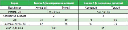 Основные характеристики светодиодов Sunnix-5