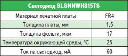 Условия испытаний светодиода SLSNNWH815TS