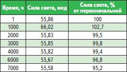 Данные испытаний светодиода SLSNNWH815TS