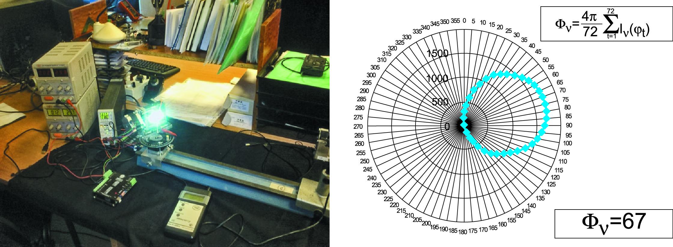 Макет гониометрического комплекса на основе шаговых двигателей с результирующими данными