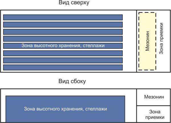 Типовая схема современного склада