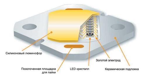 LED-модуль Zenigata