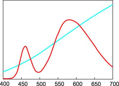 Спектр лампы накаливания (синяя кривая) и светодиода (красная кривая); координаты цветности МКО обоих источников x = 0,437 и y = 0,404