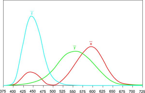 Функции согласования цвета x(l), y(l) и z(l), МКО 1931