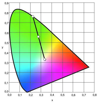 Диаграмма Цветности МКО 1931