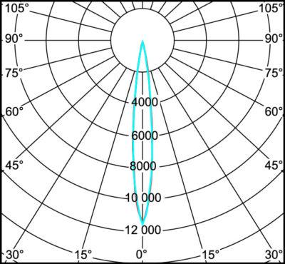 Кривая силы света для линзы HELENA-A с матрицей типа CXA15