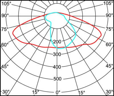 Кривые силы света линзы STELLA-A со светодиодной матрицей типа CXA25