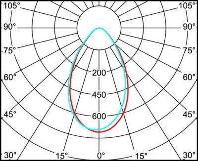 Кривые силы света для оптики серии SAGA со светодиодной матрицей CXA1816