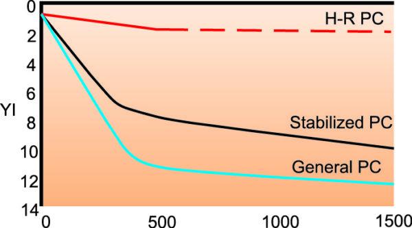 Зависимость индекса YI от времени (в часах) для материала H-R PC в сравнении с другими разновидностями поликарбоната