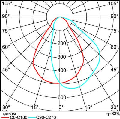 Относительная диаграмма пространственного распределения силы света рефлектора LENA-X-WAS