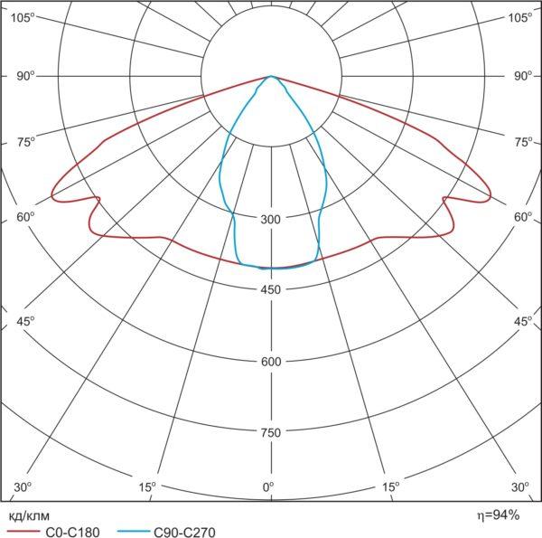 Диаграмма C14128_TATIANA-1X4-B
