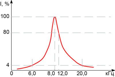 Зависимость тока светильника от изменения резонансной частоты