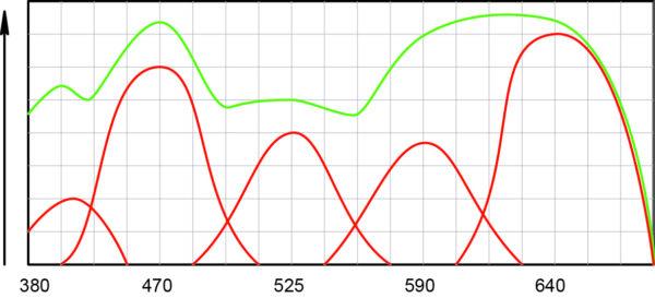 Спектр широкополосной системы освещения