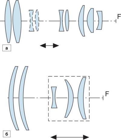 Оптические схемы объективов формирования излучения излучателей, работающих в видимой и ближней ИК-области спектра (а) и в средней  ИК-области спектра (б)