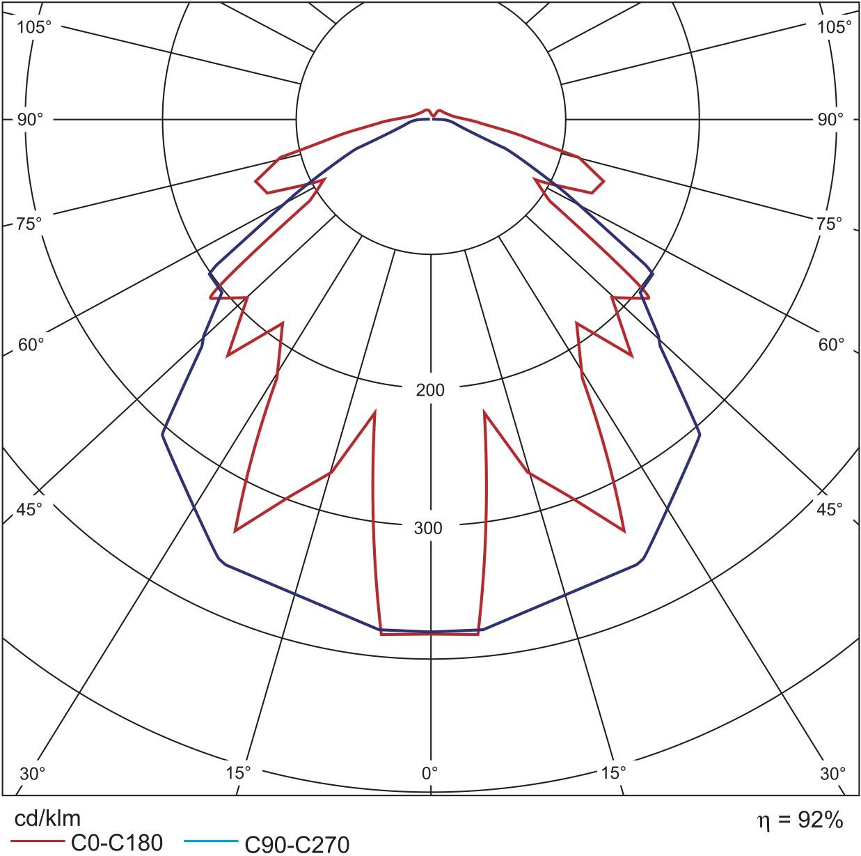 КСС светильника Prom-Led с рассеивателем в двух плоскостях