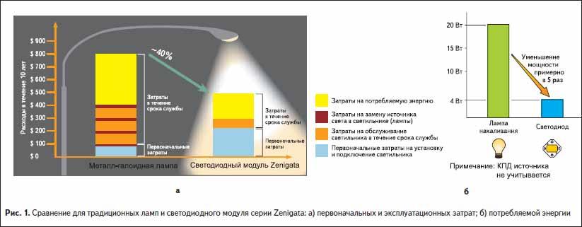 Сравнение для традиционных ламп и светодиодного модуля серии Zenigata