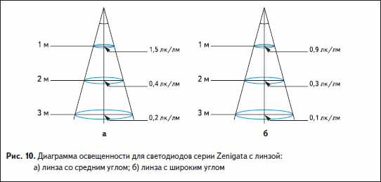Диаграмма освещенности для светодиодов серии Zenigata с линзой