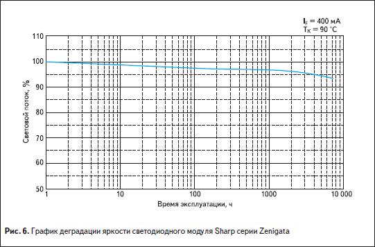 График деградации яркости светодиодного модуля Sharp серии Zenigata