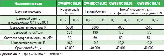 Светодиодные модули Zenigata (3,6 Вт, 280 лм)
