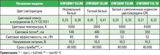 Светодиодные модули Zenigate (6,7 Вт, 540 лм)